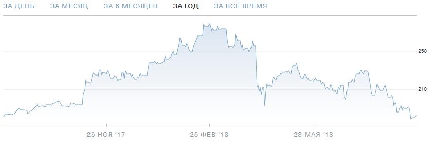 """У """"Сбербанка"""" рекордная прибыль, но акции упали в цене. Стоит ли инвестировать?"""