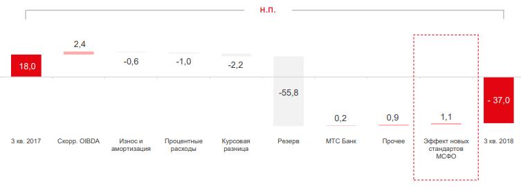 Акции МТС рухнули на 5% после выхода отчета за третий квартал. Что происходит?
